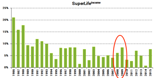 superlifeincome2015.PNG