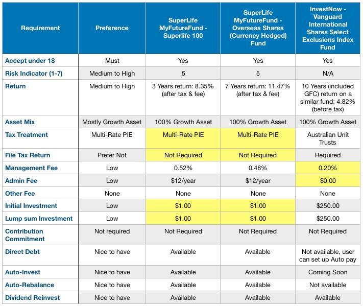 Vanguard Australia's ETF Portfolios